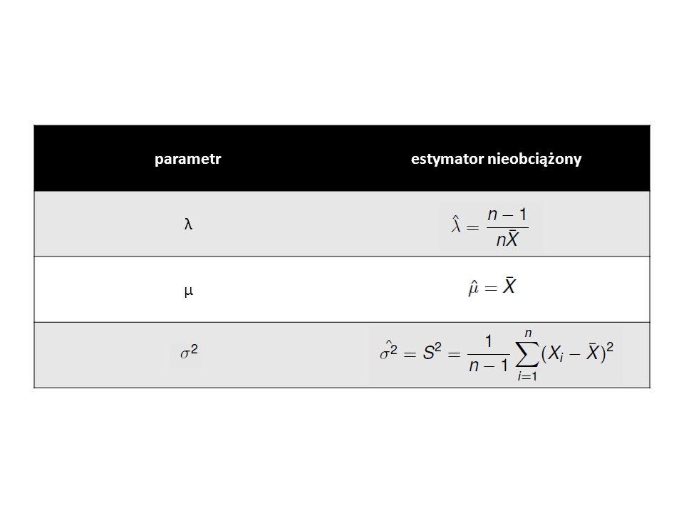 p-wartość p-wartość to najmniejszy poziom istotności, przy którym zaobserwowana wartość statystyki testowej prowadzi do odrzucenia hipotezy zerowej Im mniejsza jest p-wartość, tym silniejsze przekonanie o fałszywości hipotezy zerowej i prawdziwości hipotezy alternatywnej