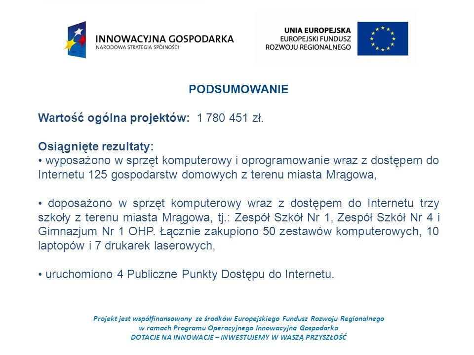 Projekt jest współfinansowany ze środków Europejskiego Fundusz Rozwoju Regionalnego w ramach Programu Operacyjnego Innowacyjna Gospodarka DOTACJE NA INNOWACJE – INWESTUJEMY W WASZĄ PRZYSZŁOŚĆ PODSUMOWANIE Wartość ogólna projektów: 1 780 451 zł.