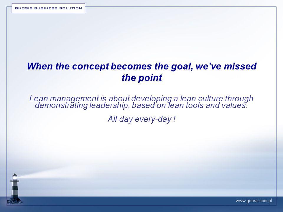 Najczęściej stosowane narzędzia przez specjalistów od przywództwa Lean Narzędzia pracy Gemba Rozwiązania problemów Zarządzanie wizualne Mendomi Kaizen spotkania 14