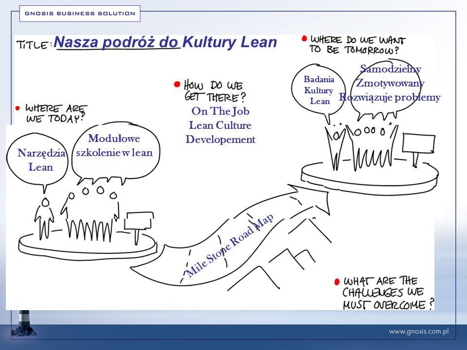 Trzy kluczowe etapy budowanie Kultury Lean Samodzielność Motywacja Rozwiązywanie problemów Wyniki pracownika Czas Koszt Jakość Wyniki biznesowe firmy - - - - - - - -- - - - - - - - - - - - - - - - - - - - - - - - - - - - - - - - - - - - - - - - - - - - - - - - - - - - - - - - ChęciWartości Kompetencje Profil pracownika Zaufanie Zaangażowanie R2G Przywództwo Zaangażowane Mentor Zrównoważone Przywództwo Zaangażowane Mentor Zrównoważone Engagement/ Zaangażowanie Engagement/ Zaangażowanie Execution/ Realizacja Execution/ Realizacja Empowerment/ Umocowanie