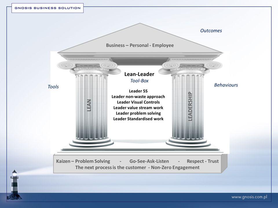 Skrzynka narzędzi lidera w kulturze Lean Lider 5S 5 elementów w miejscu pracy 5S kwestionariusz 5S schemat samodoskonalenia 5S cykl 'takt-time/takt-czas' 5S Caux chart Lider – podejście bez marnotrawstw 8 marnotrawstw – teoria muda Wartość dodana zachowania liderów: informacja zwrotna, pokora, zaufanie, równowaga, coaching, mądrość.