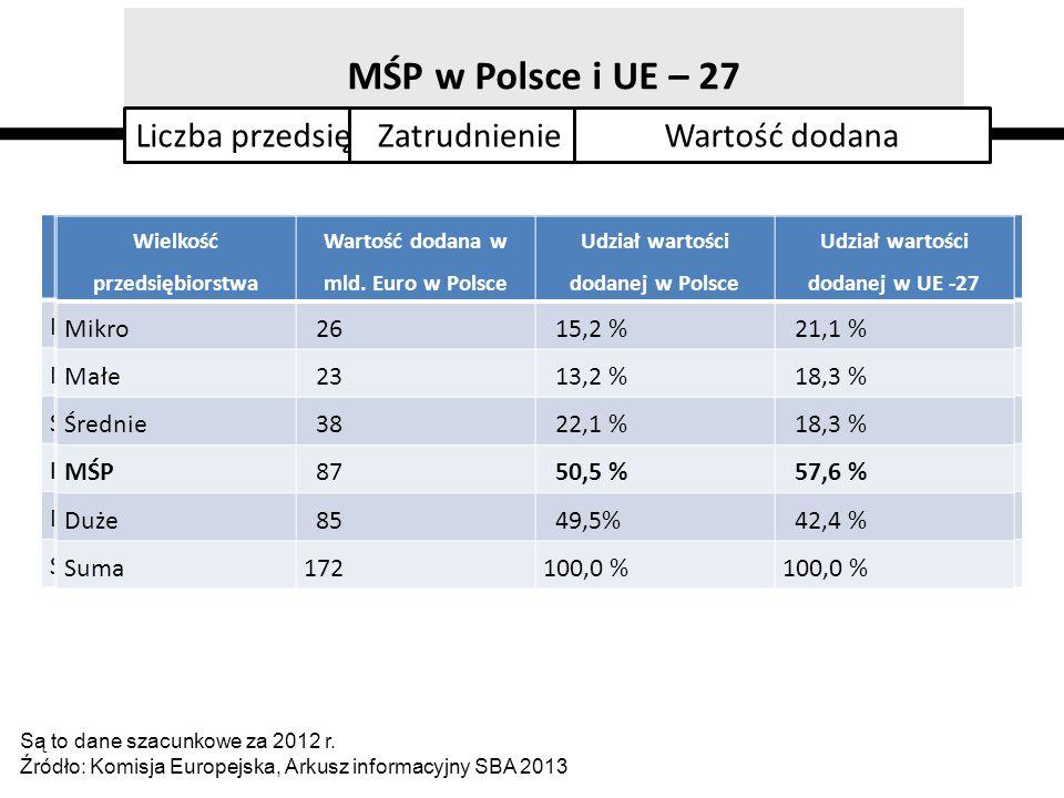 MŚP w Polsce i UE – 27 Są to dane szacunkowe za 2012 r. Źródło: Komisja Europejska, Arkusz informacyjny SBA 2013 Liczba przedsiębiorstw Wielkość przed