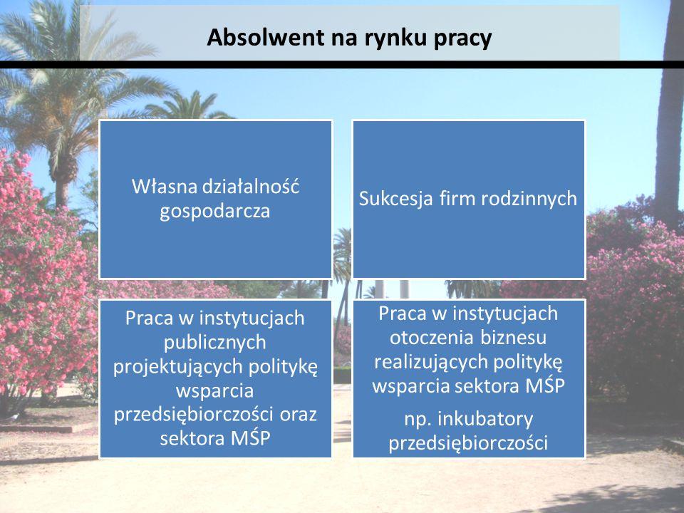 Własna działalność gospodarcza Sukcesja firm rodzinnych Praca w instytucjach publicznych projektujących politykę wsparcia przedsiębiorczości oraz sekt