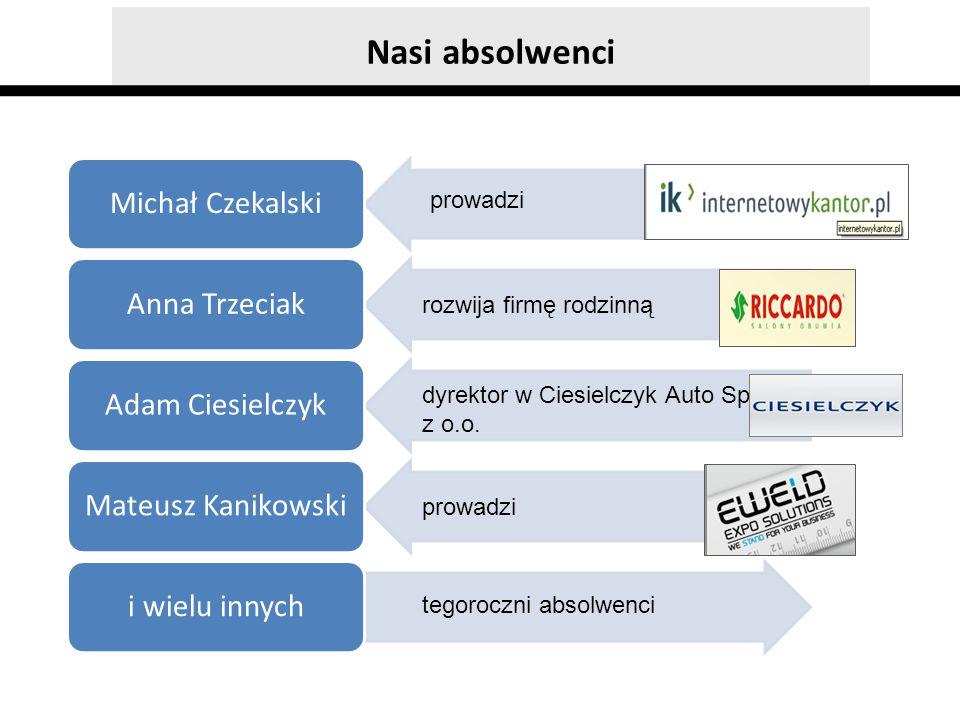 Nasi absolwenci Michał CzekalskiAnna TrzeciakAdam CiesielczykMateusz Kanikowskii wielu innych prowadzi rozwija firmę rodzinną dyrektor w Ciesielczyk A