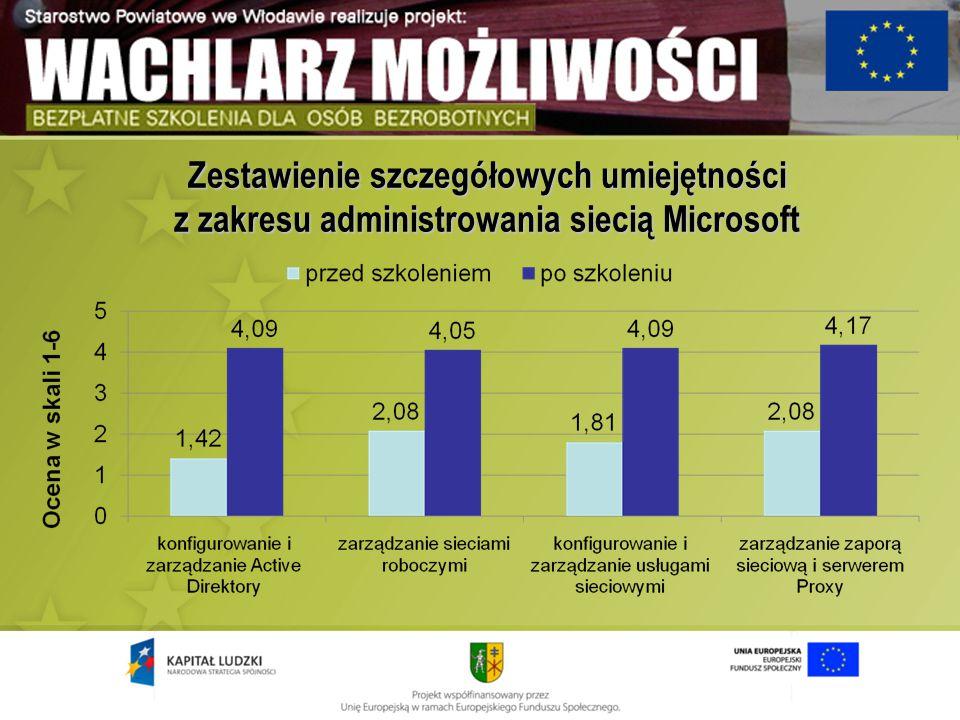 Zestawienie szczegółowych umiejętności z zakresu administrowania siecią Microsoft