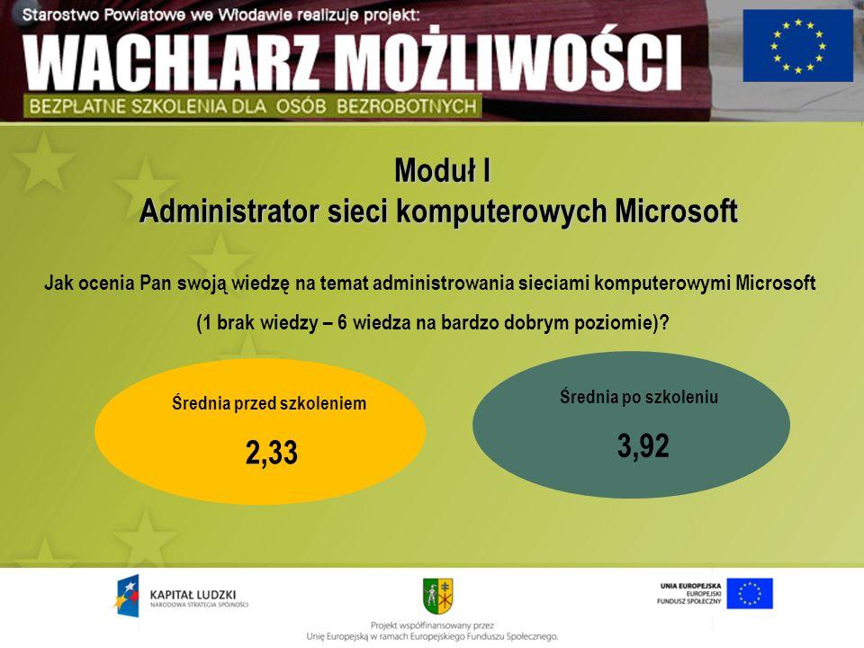 Moduł I Administrator sieci komputerowych Microsoft Moduł I Administrator sieci komputerowych Microsoft Średnia przed szkoleniem 2,33 Średnia po szkol