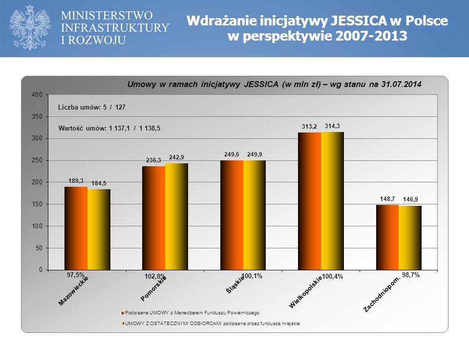 inwestor prywatny, 7,6 mln zł pożyczki JESSICA, całkowita wartość projektu – prawie 25 mln zł Przykłady dobrych praktyk w ramach inicjatywy JESSICA (pomorskie) Stary Browar, Kościerzyna