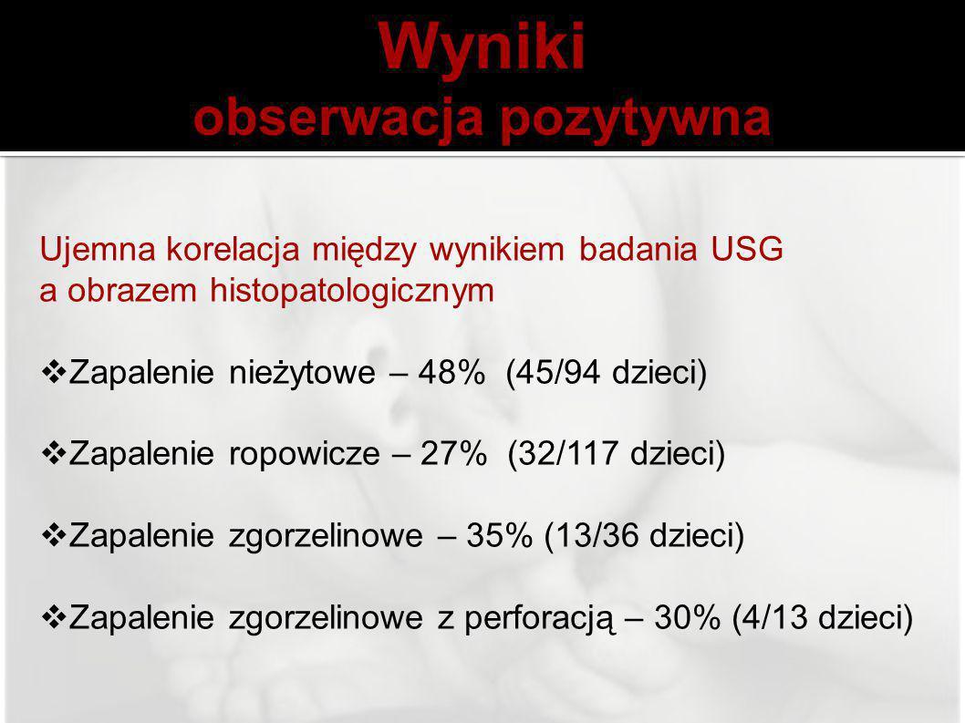 Ujemna korelacja między wynikiem badania USG a obrazem histopatologicznym  Zapalenie nieżytowe – 48% (45/94 dzieci)  Zapalenie ropowicze – 27% (32/1