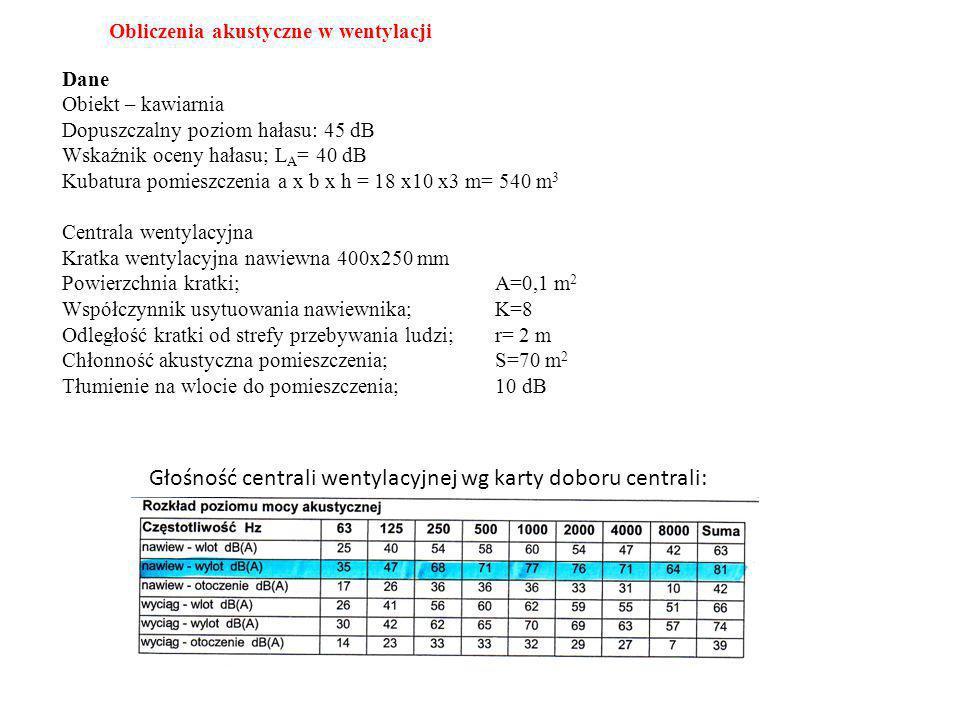 Tabela obliczeń częstotliwości Lp.Wyszczególnienie631252505001000200040008000 1Poziom hałasu centrali3547687177767164 2Poziom dźwięku hałasu pomieszczenia665749434038 41 3Tłumienie własne instalacji 3.1Tłumienie na wlocie do pomieszczenia10 3.2Tłumienie odbicia63100000 3.3Tłumienie na trójniku33333333 3.4Tłumienie na kolanie00684333 3.5Tłumienie na trójniku2,5 3.6Tłumienie na kolanie00684333 3.7Tłumienie nagłe zwężenie1,5 4Suma tłumienia własnego instalacji2320243129242322 5Suma p.