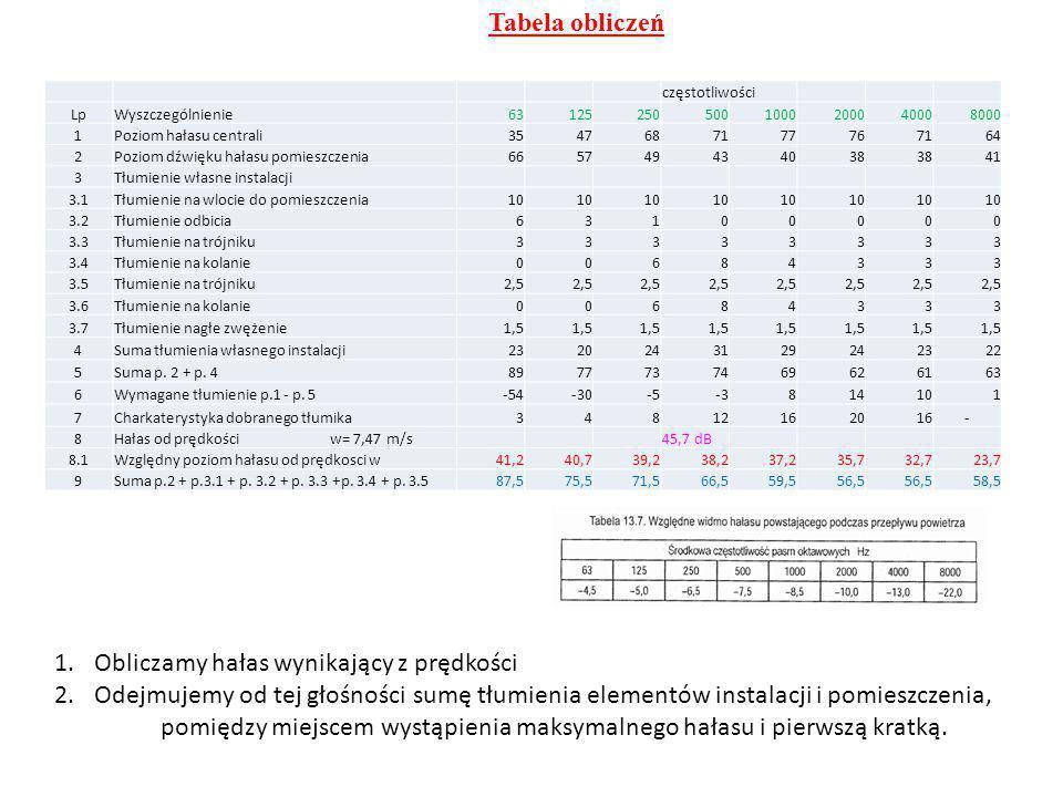 Tabela obliczeń częstotliwości LpWyszczególnienie631252505001000200040008000 1Poziom hałasu centrali3547687177767164 2Poziom dźwięku hałasu pomieszcze