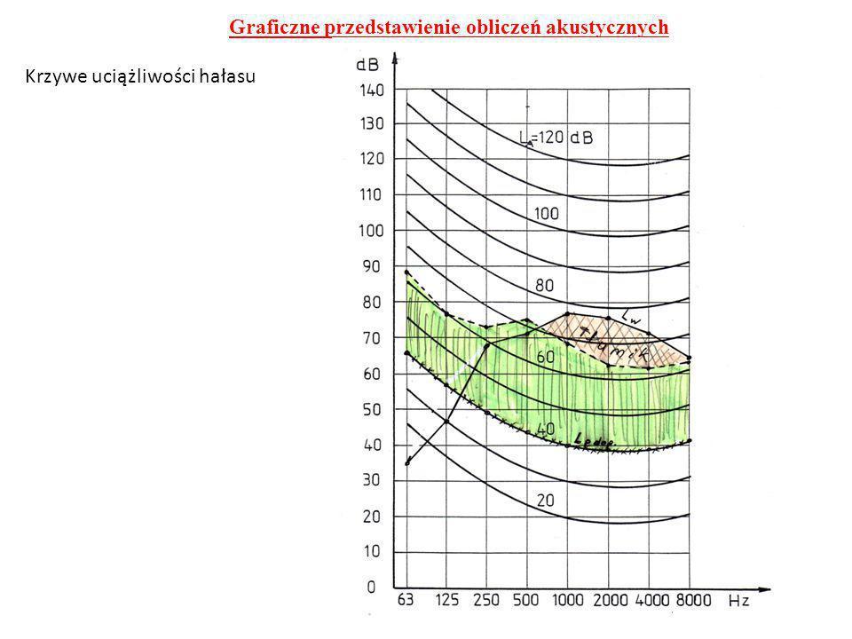 Graficzne przedstawienie obliczeń akustycznych Krzywe uciążliwości hałasu