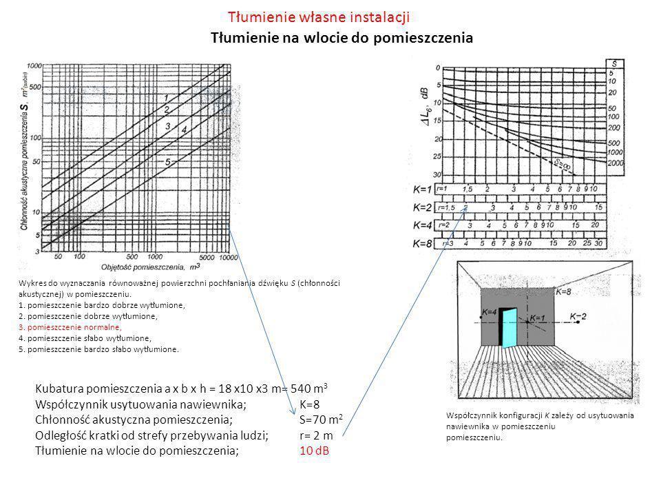 Tłumienie własne instalacji Tłumienie na wlocie do pomieszczenia Kubatura pomieszczenia a x b x h = 18 x10 x3 m= 540 m 3 Współczynnik usytuowania nawi