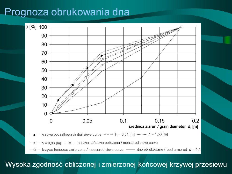 Prognoza obrukowania dna Wysoka zgodność obliczonej i zmierzonej końcowej krzywej przesiewu