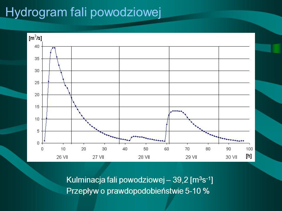Hydrogram fali powodziowej Kulminacja fali powodziowej – 39,2 [m 3 s -1 ] Przepływ o prawdopodobieństwie 5-10 %