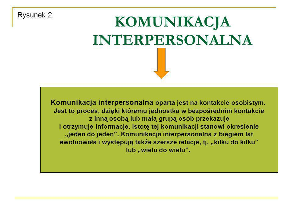 KOMUNIKACJA INTERPERSONALNA Komunikacja interpersonalna oparta jest na kontakcie osobistym. Jest to proces, dzięki któremu jednostka w bezpośrednim ko