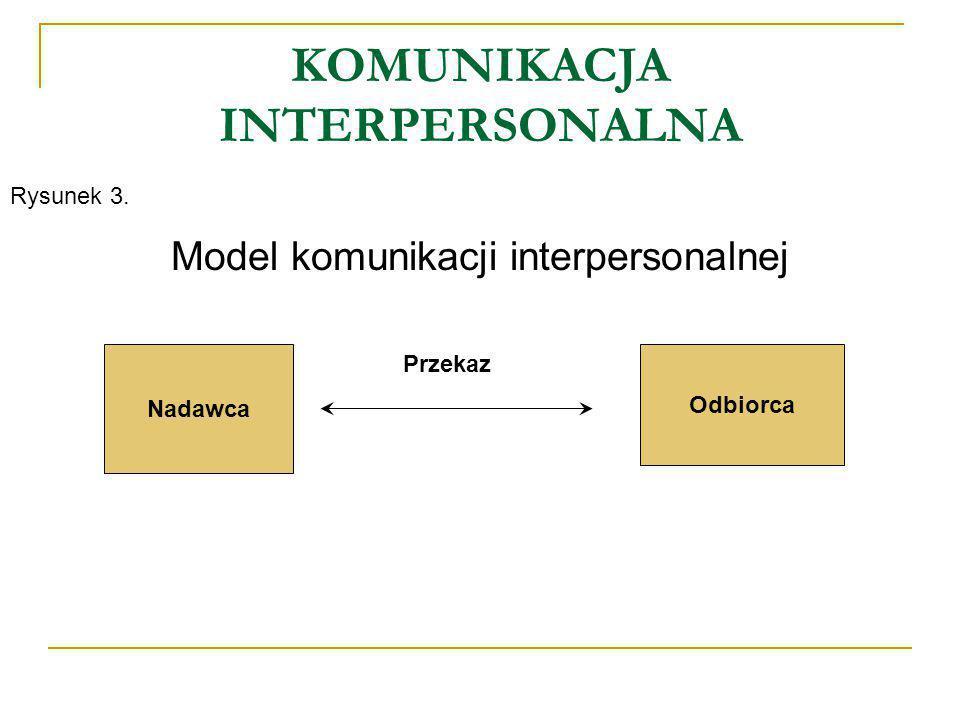 MODELE KOMUNIKACJI Komunikacja jednostronna (jednokierunkowa) charakteryzuje się przepływem informacji od nadawcy do odbiorcy (odbiorców), przy czym nie występuje sprzężenie zwrotne (feedback).