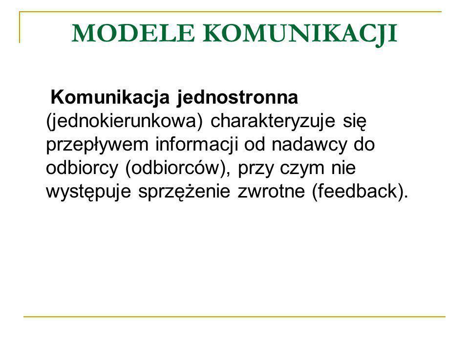 MODELE KOMUNIKACJI Podstawowy model komunikacji jednokierunkowej (H.