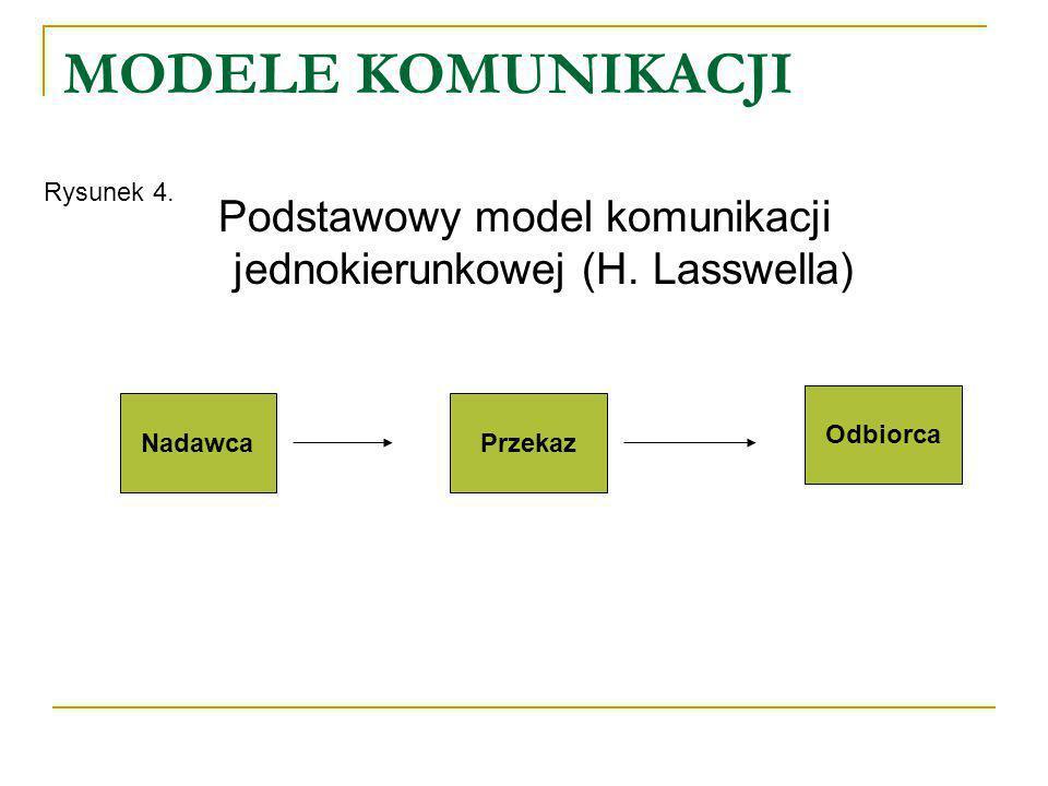MODELE KOMUNIKACJI Podstawowy model komunikacji jednokierunkowej (H. Lasswella) NadawcaPrzekaz Odbiorca Rysunek 4.