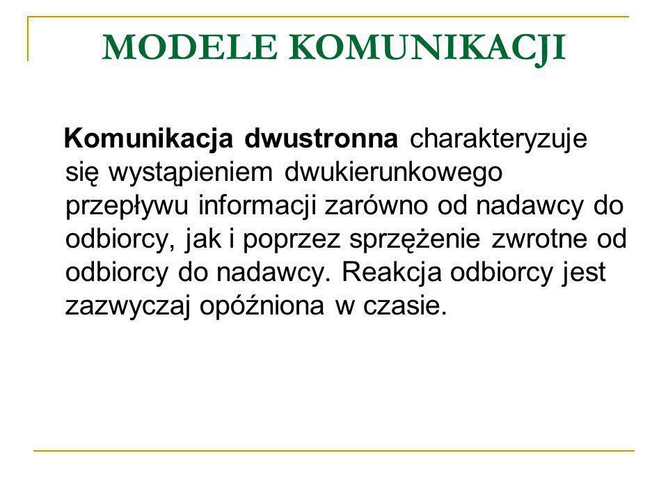 MODELE KOMUNIKACJI Model komunikacji dwustronnej NadawcaPrzekaz Odbiorca Rysunek 5.