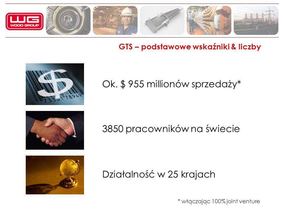 * włączając 100% joint venture GTS – podstawowe wskaźniki & liczby Ok. $ 955 millionów sprzedaży* 3850 pracowników na świecie Działalność w 25 krajach
