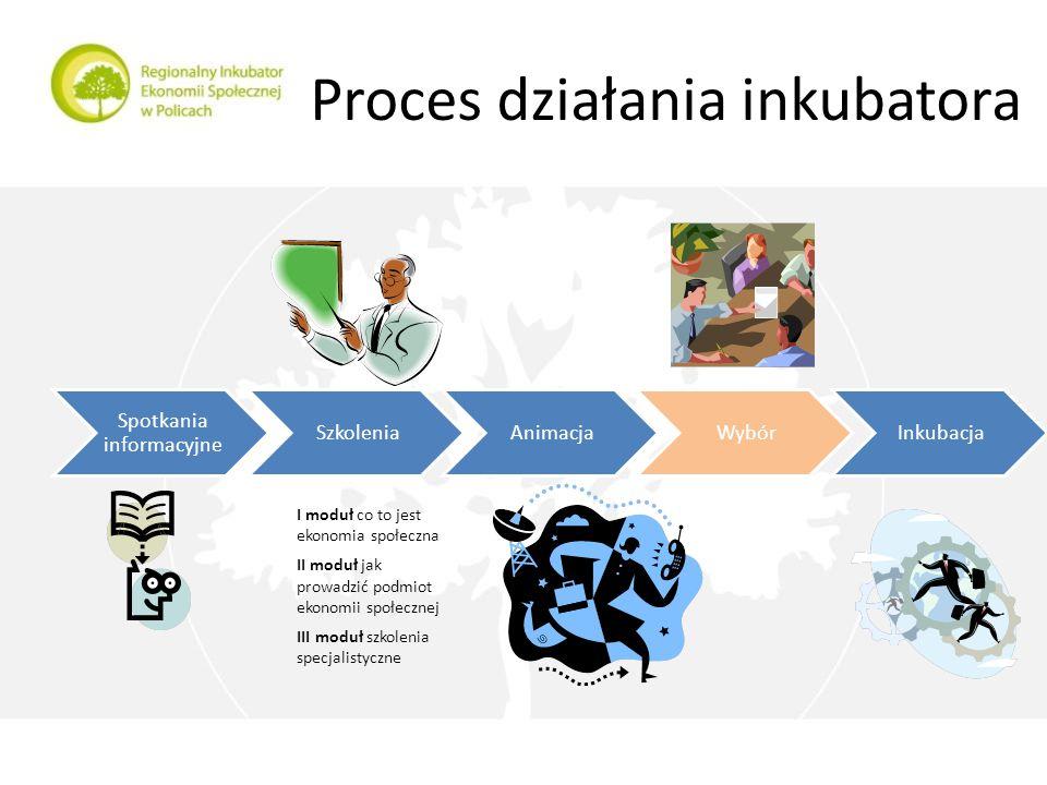 Proces działania inkubatora Spotkania informacyjne SzkoleniaAnimacjaWybórInkubacja I moduł co to jest ekonomia społeczna II moduł jak prowadzić podmiot ekonomii społecznej III moduł szkolenia specjalistyczne