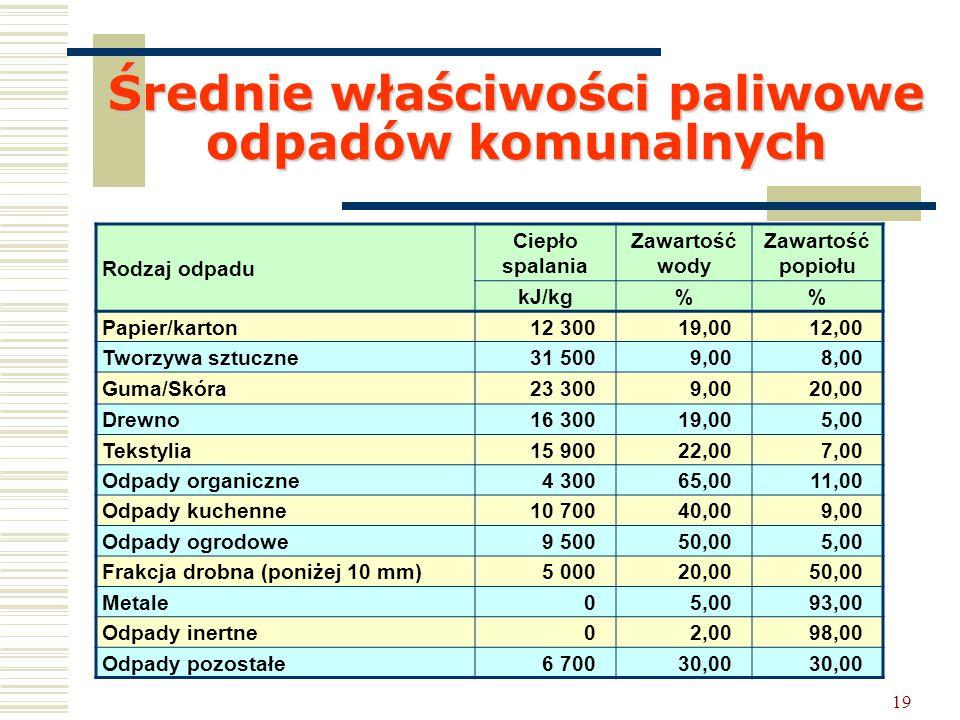 19 Średnie właściwości paliwowe odpadów komunalnych Rodzaj odpadu Ciepło spalania Zawartość wody Zawartość popiołu kJ/kg% Papier/karton12 30019,0012,0