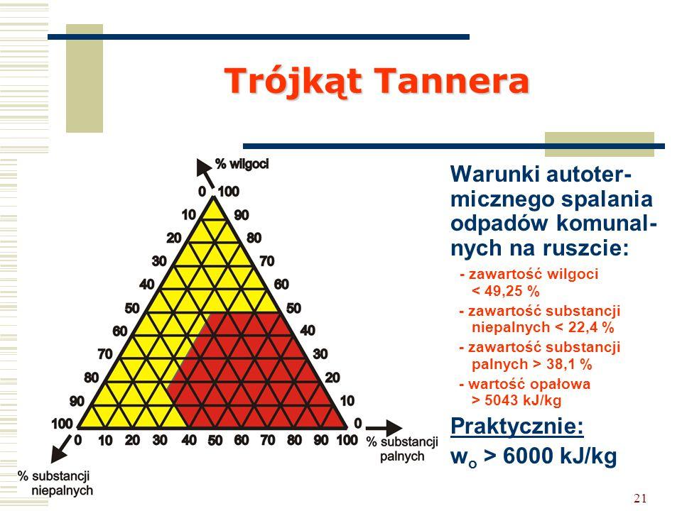21 Trójkąt Tannera Warunki autoter- micznego spalania odpadów komunal- nych na ruszcie: - zawartość wilgoci < 49,25 % - zawartość substancji niepalnyc