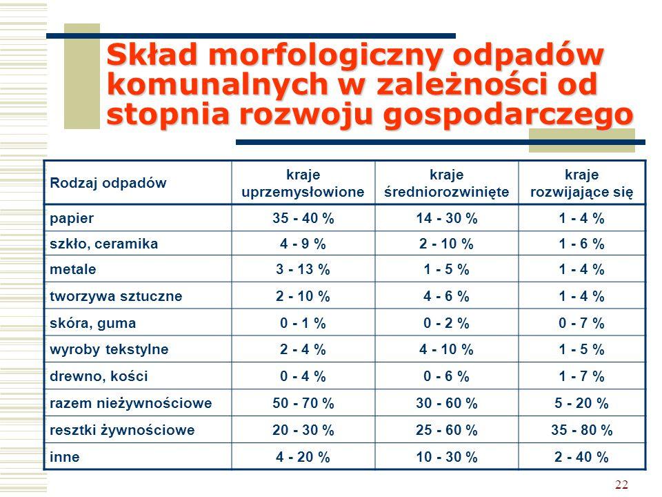 22 Skład morfologiczny odpadów komunalnych w zależności od stopnia rozwoju gospodarczego Rodzaj odpadów kraje uprzemysłowione kraje średniorozwinięte