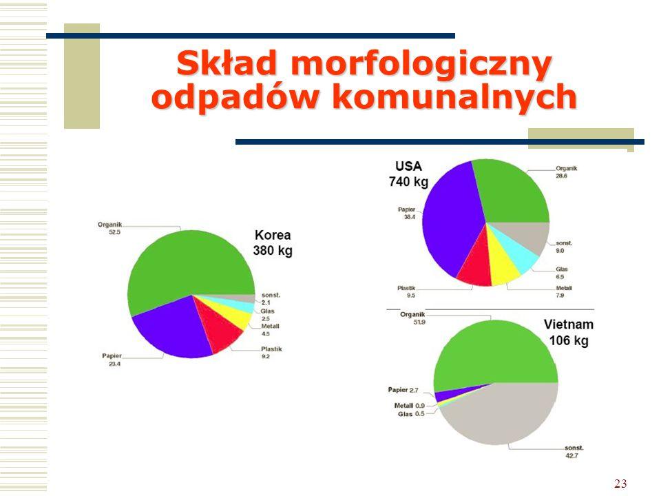 23 Skład morfologiczny odpadów komunalnych