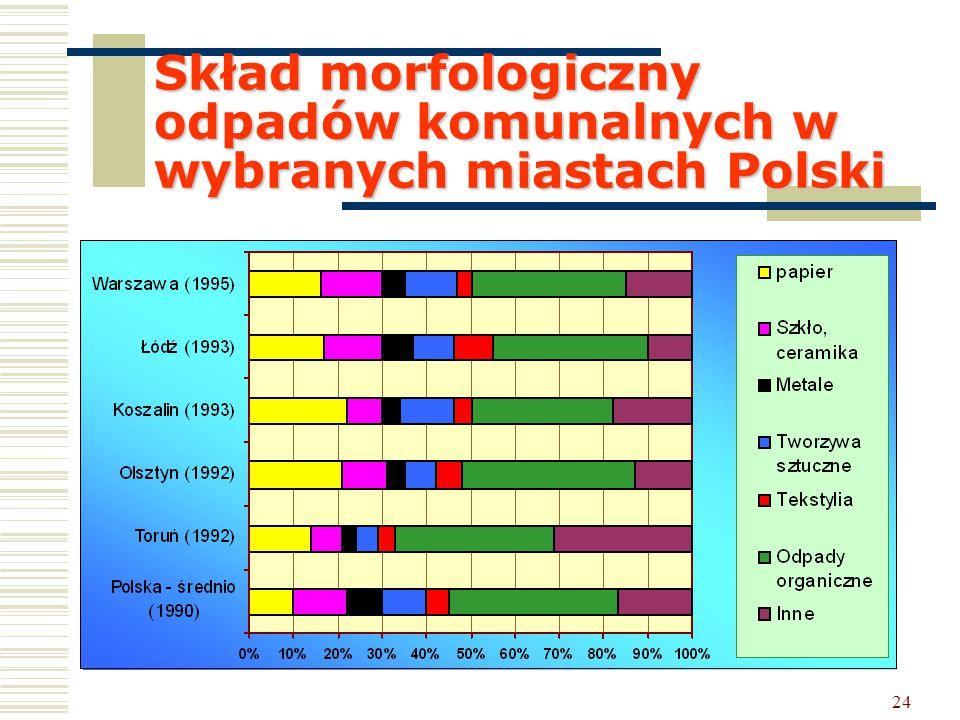 24 Skład morfologiczny odpadów komunalnych w wybranych miastach Polski
