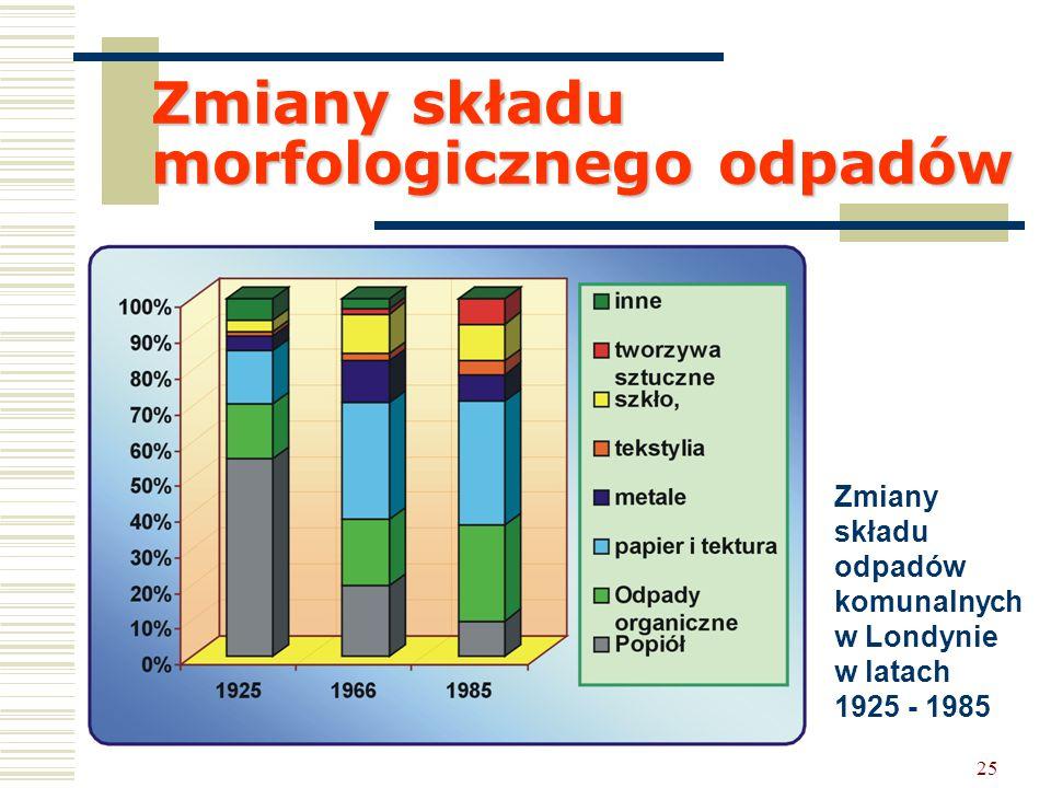 25 Zmiany składu morfologicznego odpadów Zmiany składu odpadów komunalnych w Londynie w latach 1925 - 1985