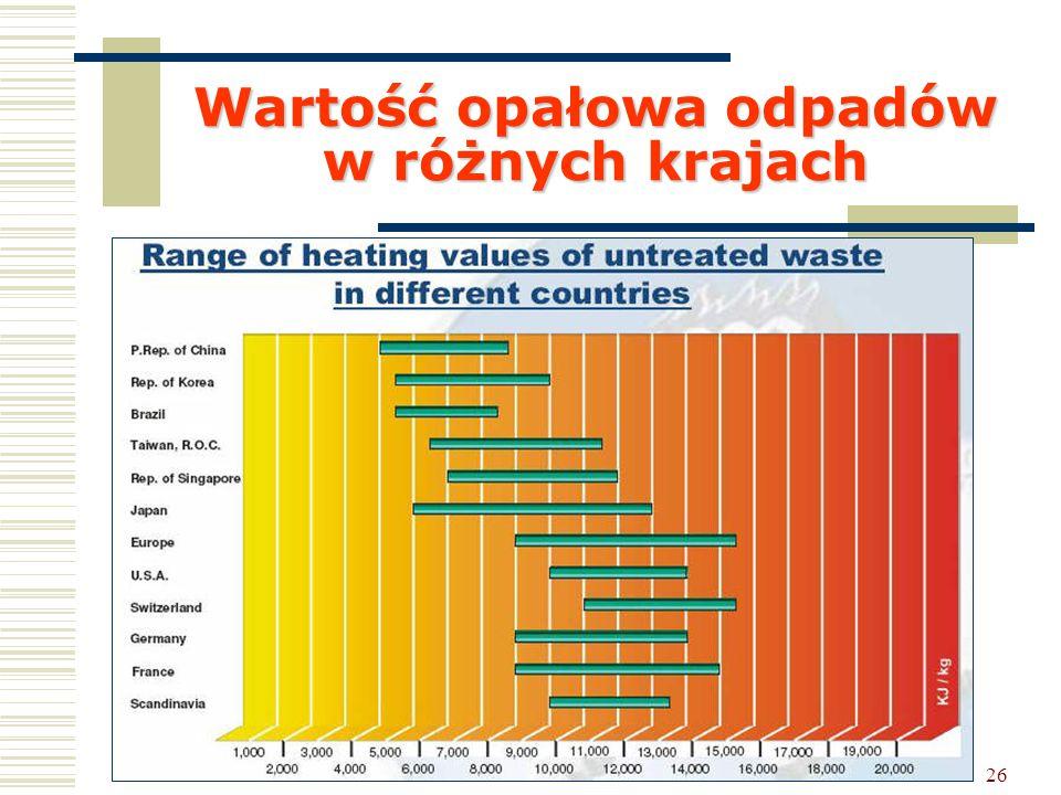 26 Wartość opałowa odpadów w różnych krajach