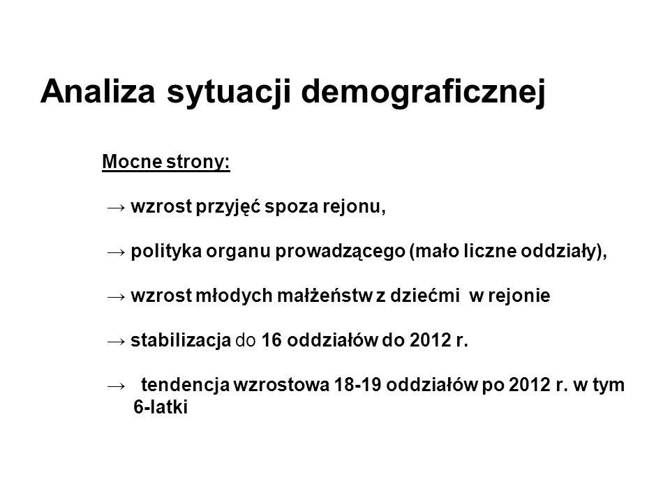 Analiza sytuacji demograficznej Mocne strony: → wzrost przyjęć spoza rejonu, → polityka organu prowadzącego (mało liczne oddziały), → wzrost młodych m