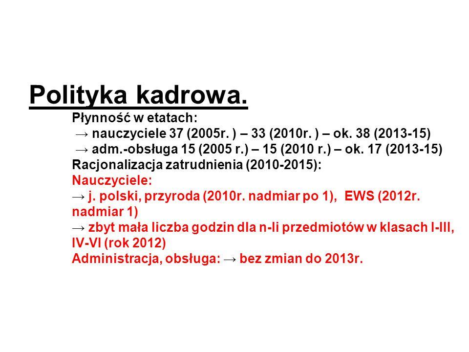 Polityka kadrowa. Płynność w etatach: → nauczyciele 37 (2005r. ) – 33 (2010r. ) – ok. 38 (2013-15) → adm.-obsługa 15 (2005 r.) – 15 (2010 r.) – ok. 17