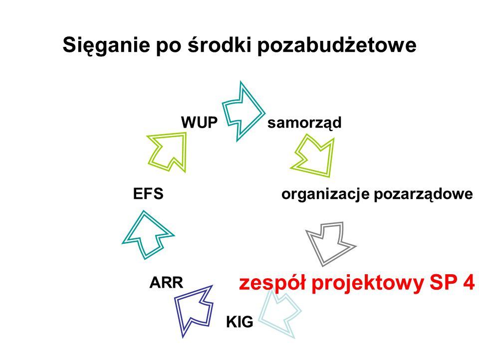 Sięganie po środki pozabudżetowe samorząd organizacje pozarządowe zespół projektowy SP 4 KIG ARR EFS WUP