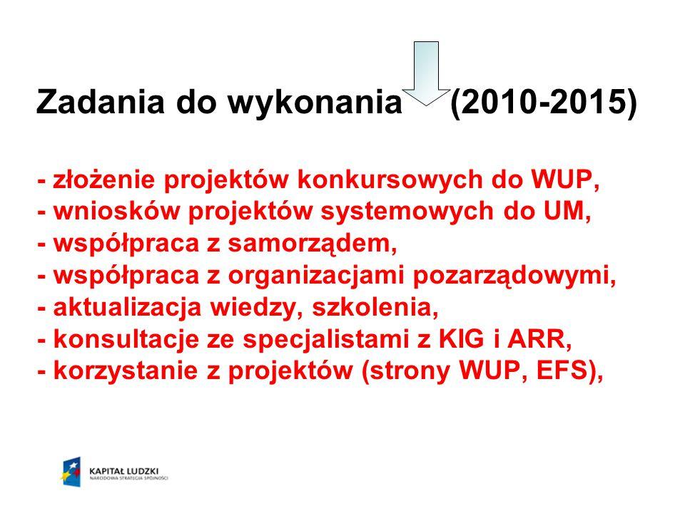 Zadania do wykonania (2010-2015) - złożenie projektów konkursowych do WUP, - wniosków projektów systemowych do UM, - współpraca z samorządem, - współp