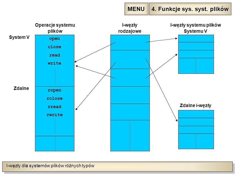 I-węzły dla systemów plików różnych typów open close read write ropen rclose rread rwrite Operacje systemu plików I-węzły rodzajowe I-węzły systemu plików Systemu V Zdalne i-węzły System V Zdalne 4.