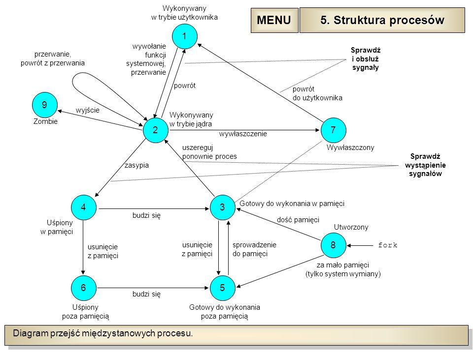 Diagram przejść międzystanowych procesu.