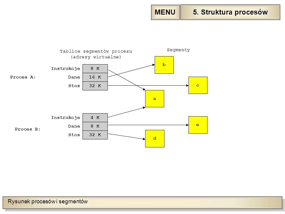 Rysunek procesów i segmentów Tablice segmentów procesu (adresy wirtualne) Instrukcje Dane Stos 8 K 16 K 32 K Instrukcje Dane Stos 4 K 8 K 32 K Proces A: Proces B: a Segmenty b d c e 5.