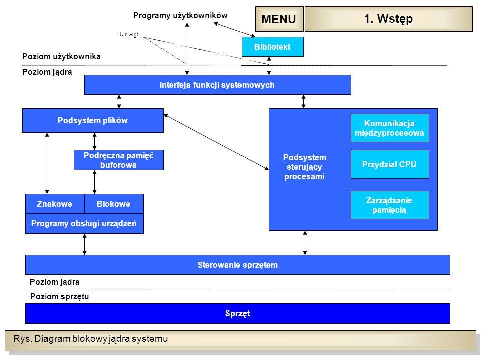 Rys. Diagram blokowy jądra systemu Programy użytkowników Biblioteki Interfejs funkcji systemowych Podsystem plików Podręczna pamięć buforowa Znakowe P