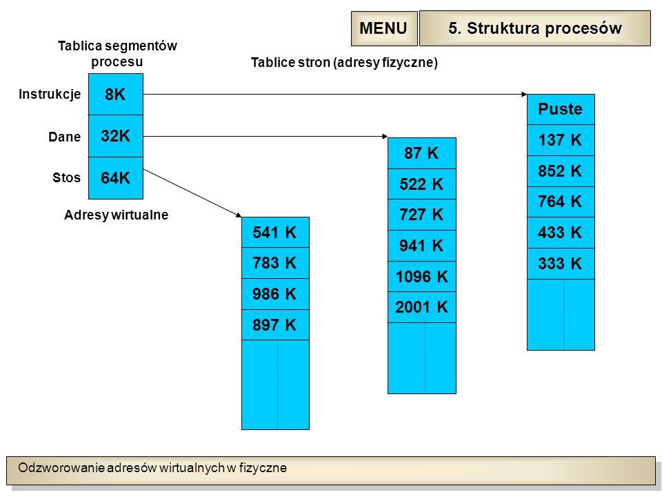 Odzworowanie adresów wirtualnych w fizyczne 5. Struktura procesów 5.