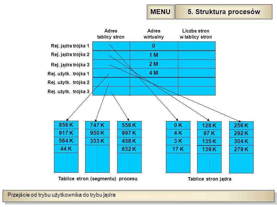 Przejście od trybu użytkownika do trybu jądra 5. Struktura procesów 5.