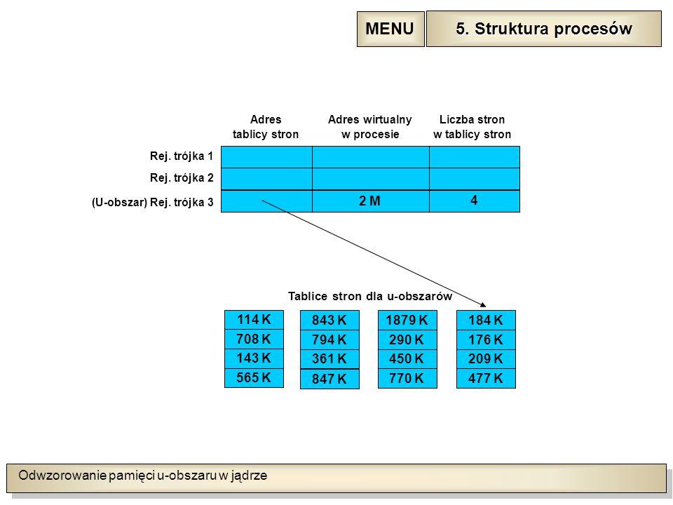 Odwzorowanie pamięci u-obszaru w jądrze 5. Struktura procesów 5.