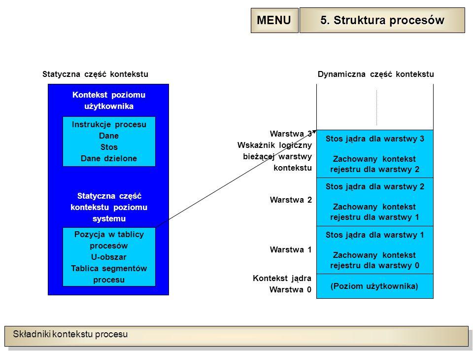 Składniki kontekstu procesu 5. Struktura procesów 5.