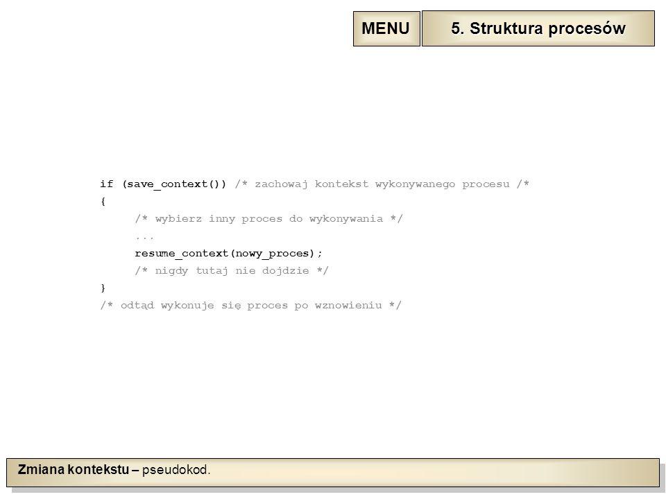 Zmiana kontekstu – pseudokod.