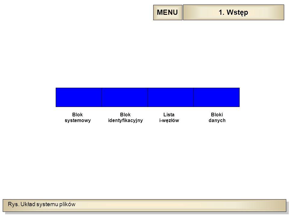 Rys. Układ systemu plików Blok systemowy Blok identyfikacyjny Lista i-węzłów Bloki danych 1.