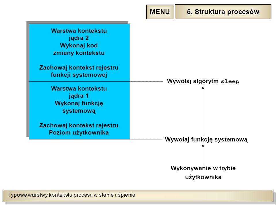 Typowe warstwy kontekstu procesu w stanie uśpienia Wykonywanie w trybie użytkownika Wywołaj funkcję systemową Warstwa kontekstu jądra 1 Wykonaj funkcję systemową Zachowaj kontekst rejestru Poziom użytkownika Warstwa kontekstu jądra 1 Wykonaj funkcję systemową Zachowaj kontekst rejestru Poziom użytkownika Warstwa kontekstu jądra 2 Wykonaj kod zmiany kontekstu Zachowaj kontekst rejestru funkcji systemowej Warstwa kontekstu jądra 2 Wykonaj kod zmiany kontekstu Zachowaj kontekst rejestru funkcji systemowej Wywołaj algorytm sleep 5.