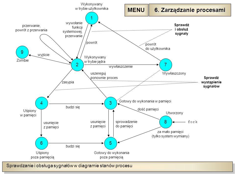 Sprawdzanie i obsługa sygnałów w diagramie stanów procesu 1 72 9 43 56 8 Wykonywany w trybie użytkownika Uśpiony poza pamięcią Gotowy do wykonania poza pamięcią Sprawdź i obsłuż sygnały Sprawdź wystąpienie sygnałów fork Utworzony za mało pamięci (tylko system wymiany) sprowadzenie do pamięci usunięcie z pamięci budzi się usunięcie z pamięci budzi się Uśpiony w pamięci Zombie zasypia wyjście uszereguj ponownie proces dość pamięci Gotowy do wykonania w pamięci Wywłaszczony wywłaszczenie Wykonywany w trybie jądra powrót do użytkownika wywołanie funkcji systemowej, przerwanie przerwanie, powrót z przerwania 6.