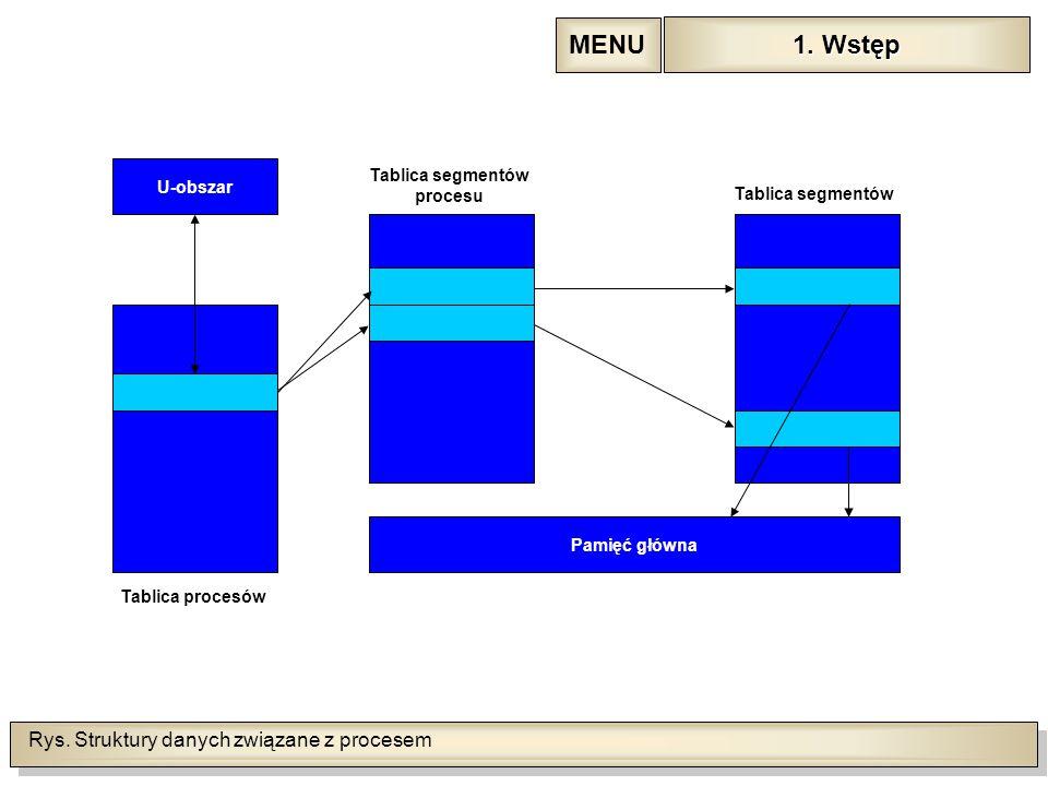 Rys. Struktury danych związane z procesem U-obszar Tablica procesów Pamięć główna Tablica segmentów procesu Tablica segmentów 1. Wstęp 1. Wstęp MENU