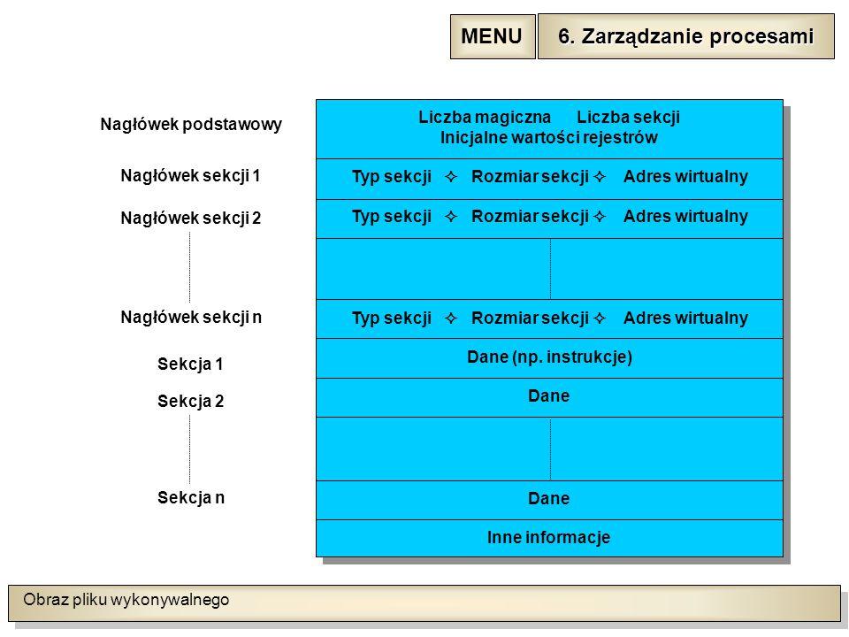 Obraz pliku wykonywalnego Liczba magiczna Liczba sekcji Inicjalne wartości rejestrów Typ sekcji  Rozmiar sekcji  Adres wirtualny Dane (np.